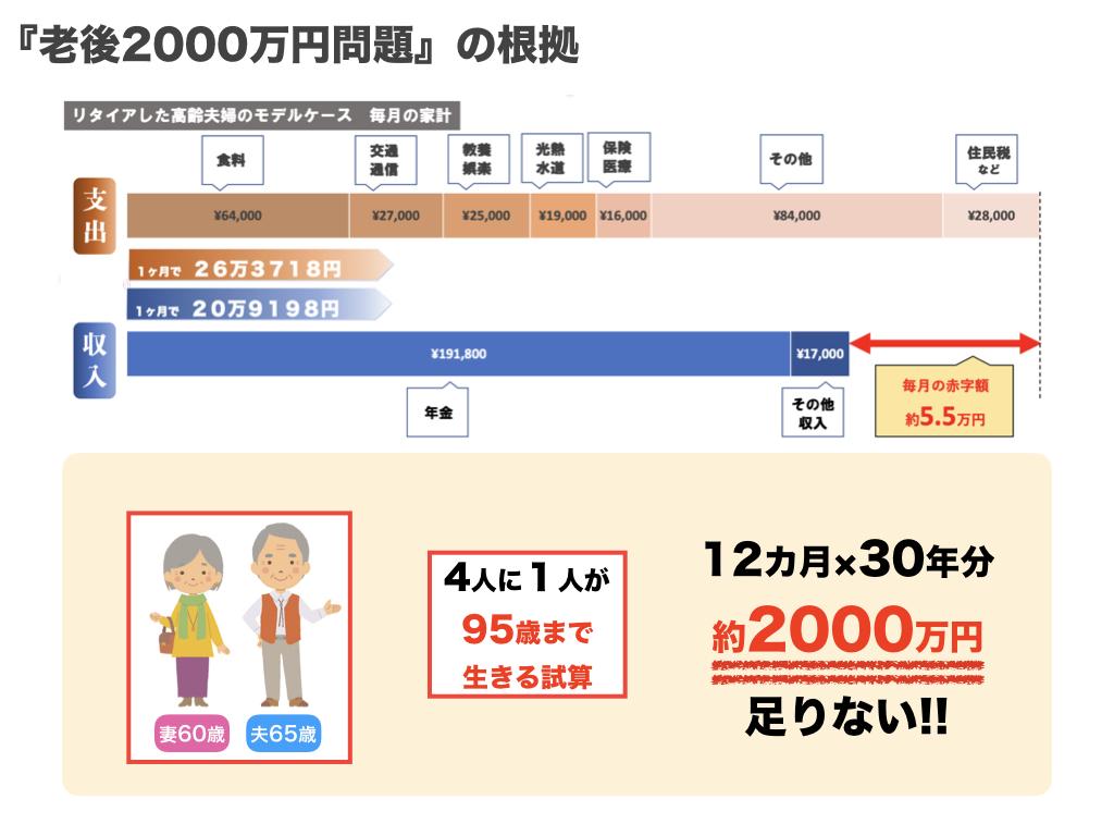 老後資金2000万円問題根拠