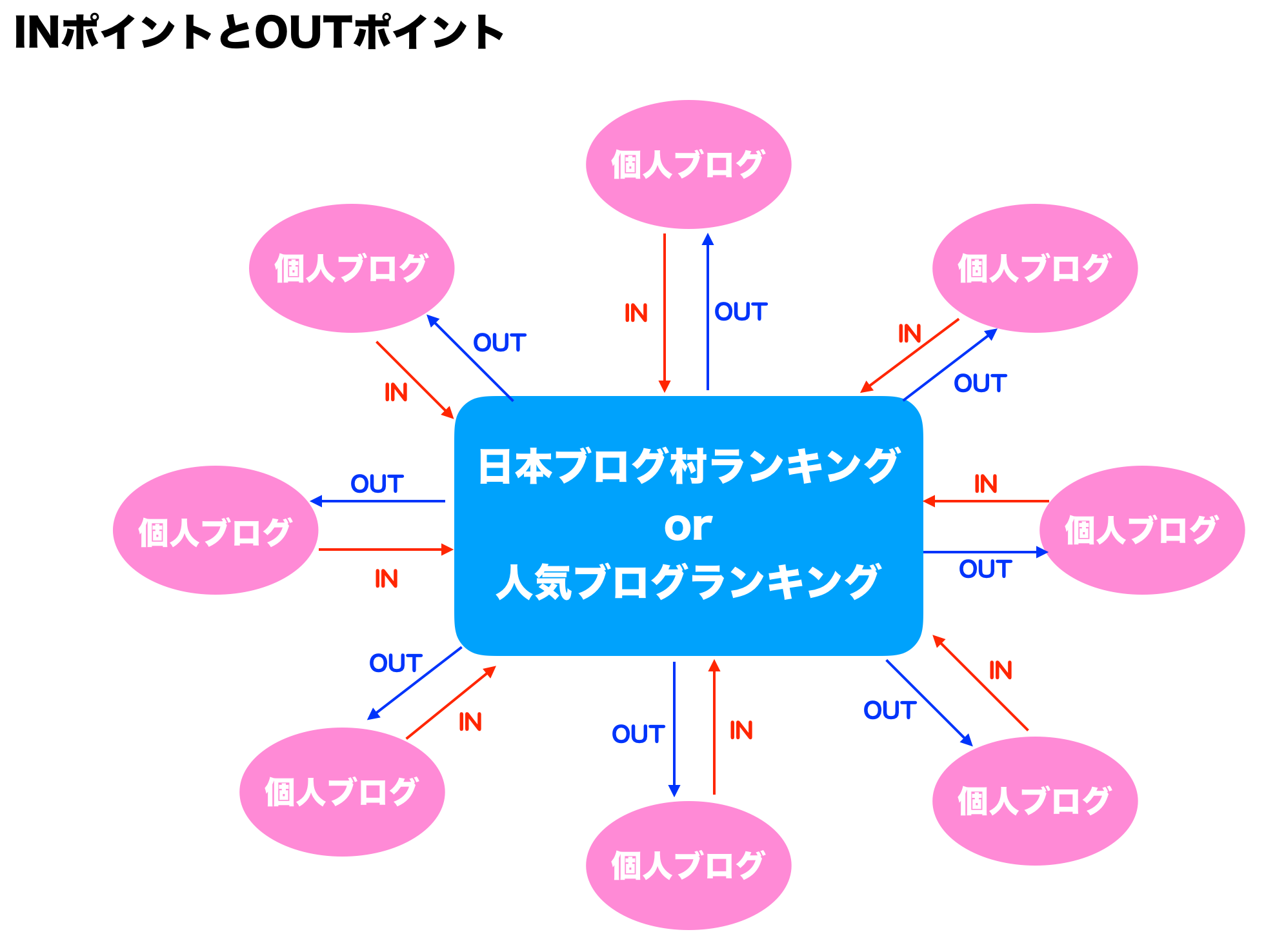 INポイントとOUTポイント