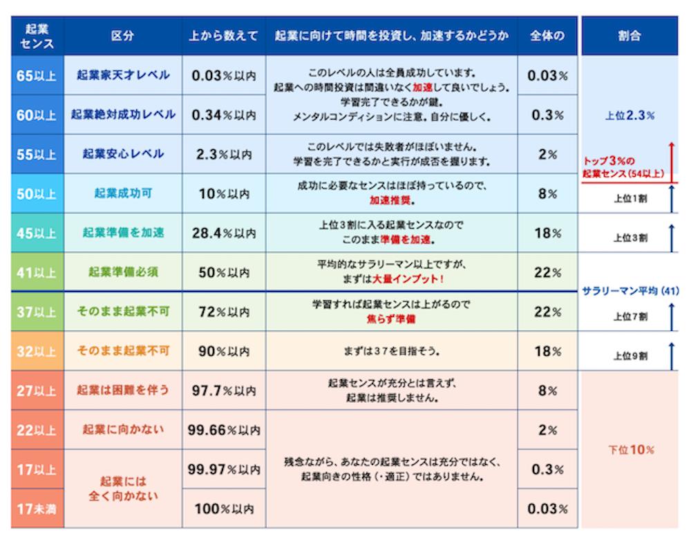 起業センス測定指標