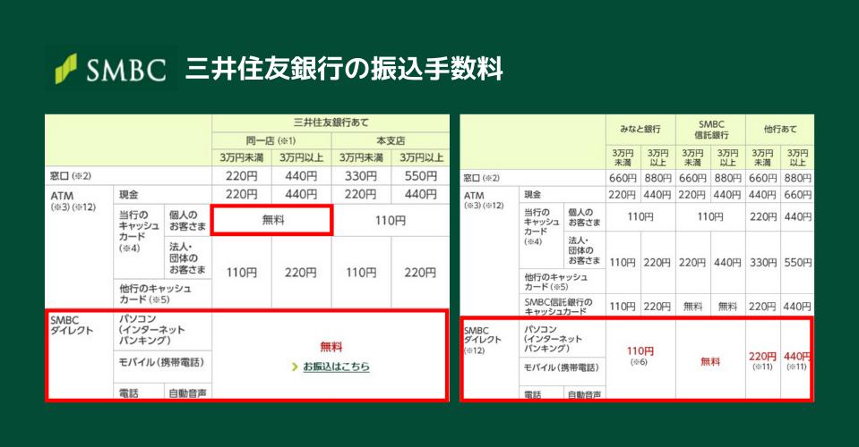 三井住友銀行の振込手数料