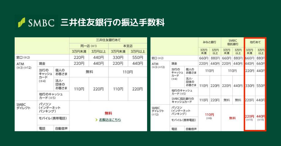 三井住友銀行の振込手数料2